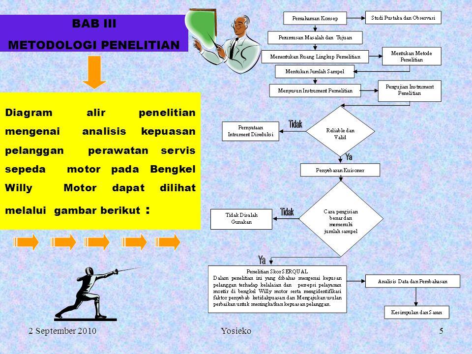 2 September 2010 Yosieko5 BAB III METODOLOGI PENELITIAN Diagram alir penelitian mengenai analisis kepuasan pelanggan perawatan servis sepeda motor pada Bengkel Willy Motor dapat dilihat melalui gambar berikut :