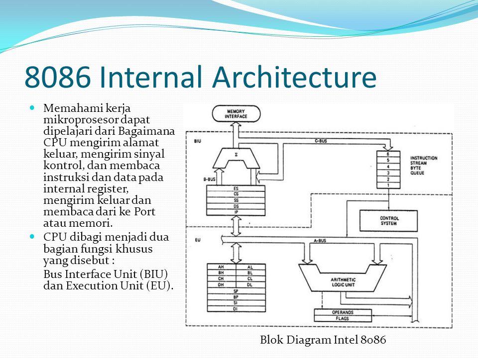 8086 Internal Architecture Memahami kerja mikroprosesor dapat dipelajari dari Bagaimana CPU mengirim alamat keluar, mengirim sinyal kontrol, dan membaca instruksi dan data pada internal register, mengirim keluar dan membaca dari ke Port atau memori.