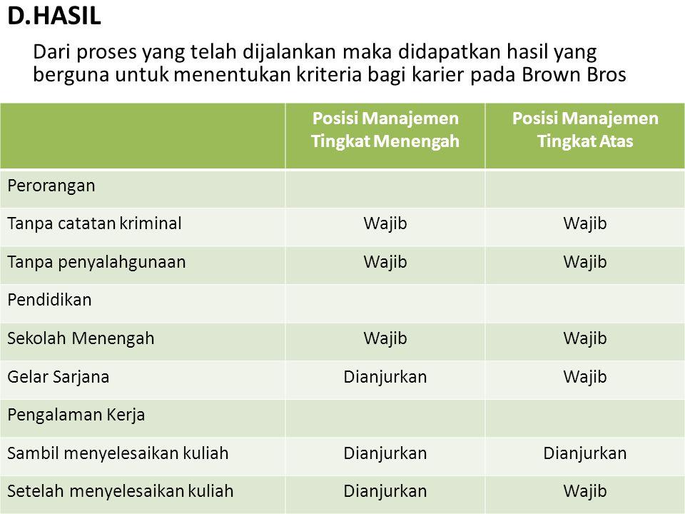 D.HASIL Dari proses yang telah dijalankan maka didapatkan hasil yang berguna untuk menentukan kriteria bagi karier pada Brown Bros Posisi Manajemen Ti
