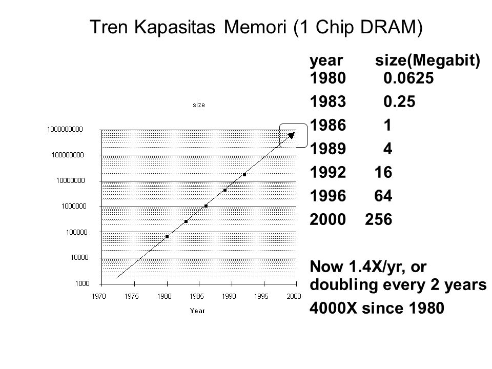 Tren Kapasitas Memori (1 Chip DRAM) year size(Megabit) 19800.0625 19830.25 19861 19894 199216 199664 2000256 Now 1.4X/yr, or doubling every 2 years 40