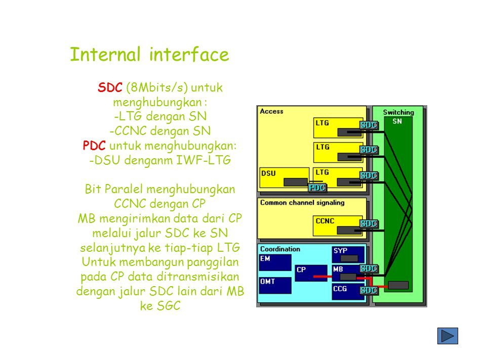 Jalur aksese melalui: *sentral PSTN *Jaringan SSS *Base Station Sistem *PBX (ukuran medium/ besar) Sistem eksternal dihubungkan dengan menggunakan PDC