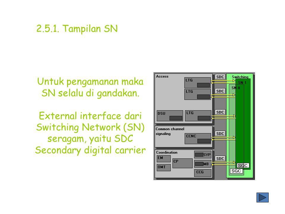 2.5. Switching Network (SN) switching Proses switching menghubungkan antara dua pelanggan terletak di subsistem hardware disebut switching