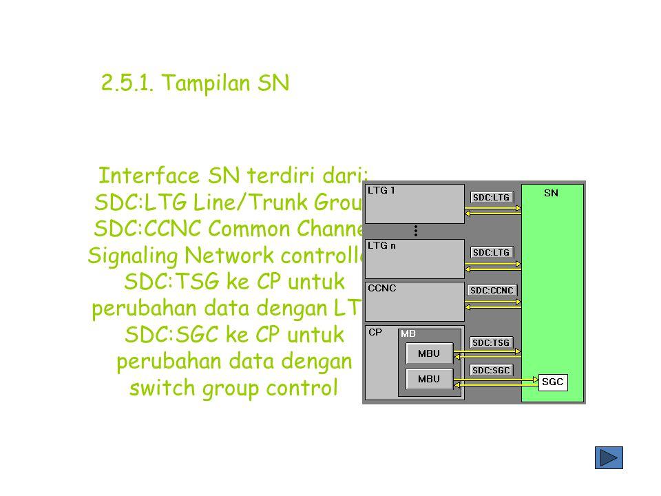 Untuk pengamanan maka SN selalu di gandakan. External interface dari Switching Network (SN) seragam, yaitu SDC Secondary digital carrier 2.5.1. Tampil