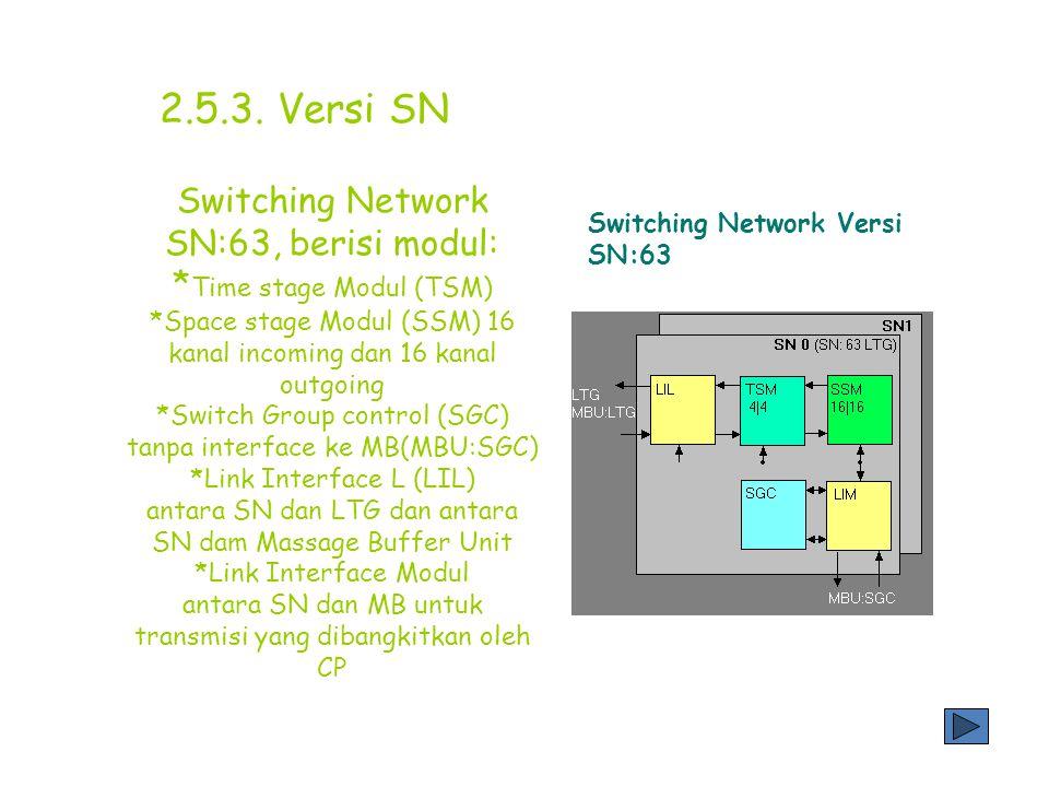 Untuk menggambarkan proses switching, incoming dan outgoing time stage (TSI dan TSO) ditampilkan berbeda warna 2.5.2.