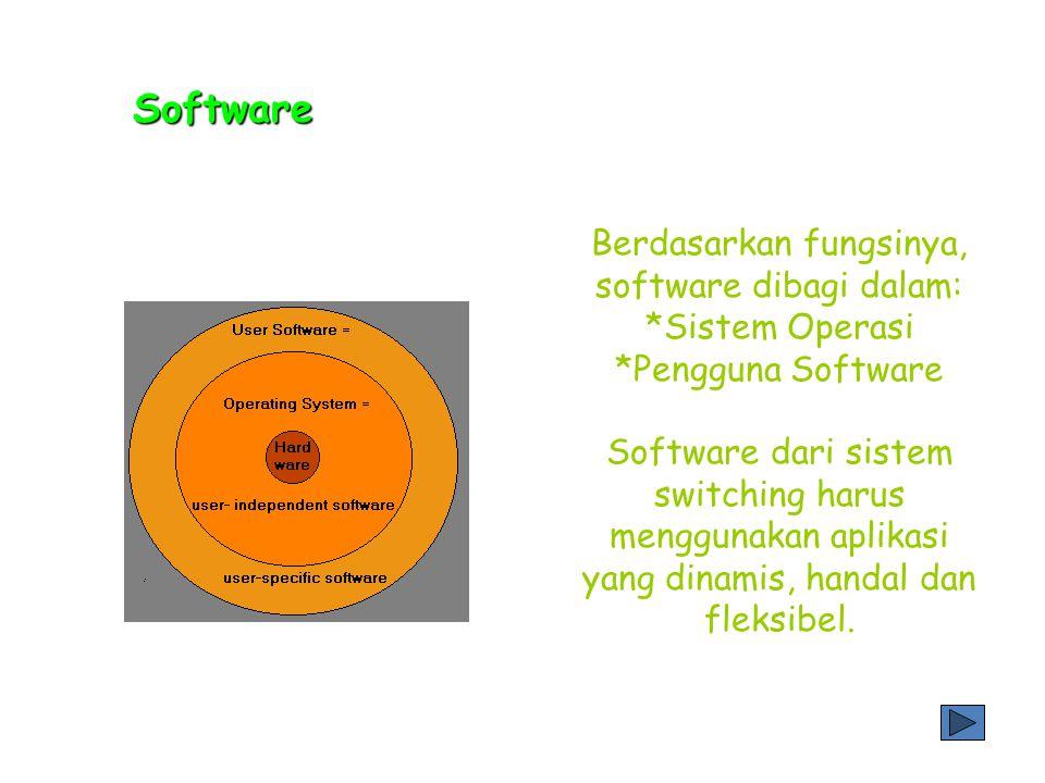 Berdasarkan fungsinya, software dibagi dalam: *Sistem Operasi *Pengguna Software Software dari sistem switching harus menggunakan aplikasi yang dinamis, handal dan fleksibel.