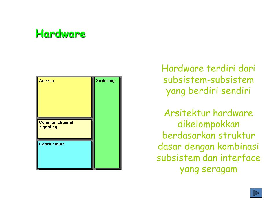 Hardware terdiri dari subsistem-subsistem yang berdiri sendiri Arsitektur hardware dikelompokkan berdasarkan struktur dasar dengan kombinasi subsistem dan interface yang seragam Hardware