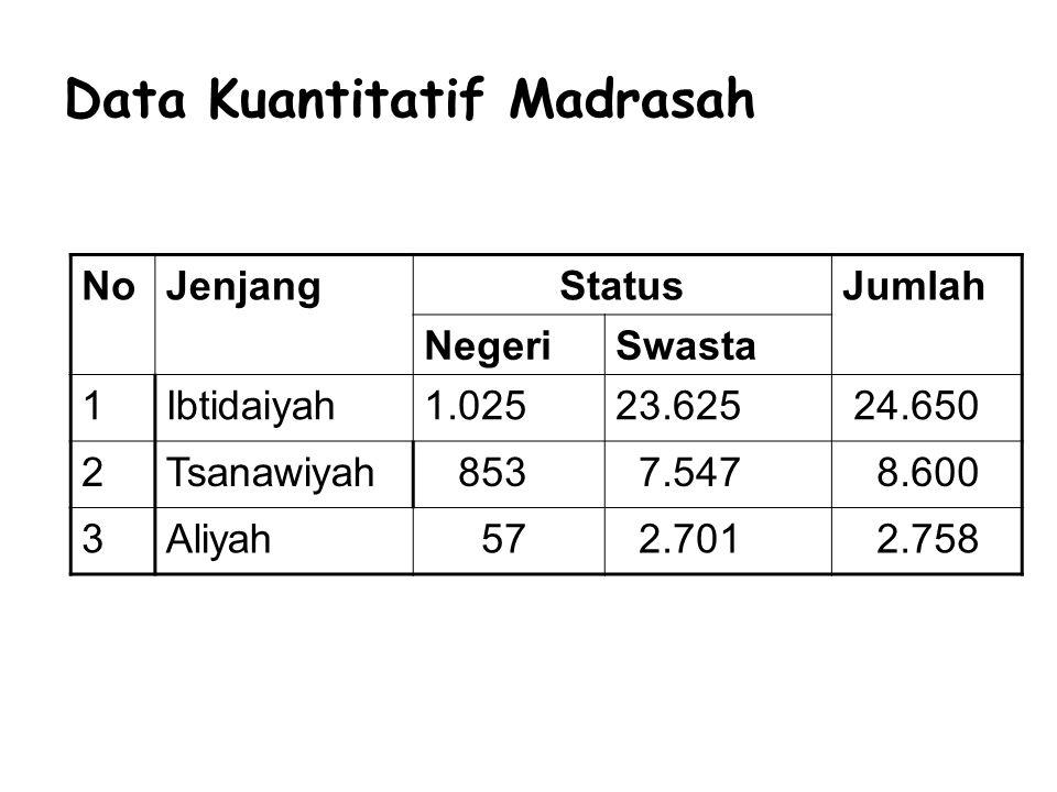 Data Kuantitatif Madrasah NoJenjangStatusJumlah NegeriSwasta 1Ibtidaiyah1.02523.625 24.650 2Tsanawiyah 853 7.547 8.600 3Aliyah 57 2.701 2.758