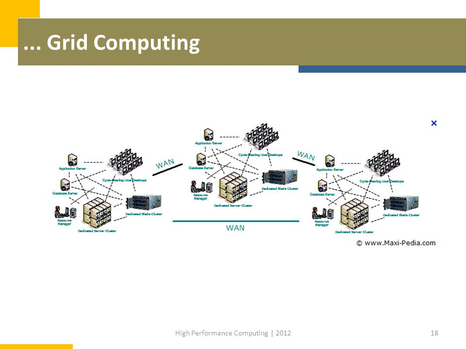 ... Grid Computing 18High Performance Computing | 2012