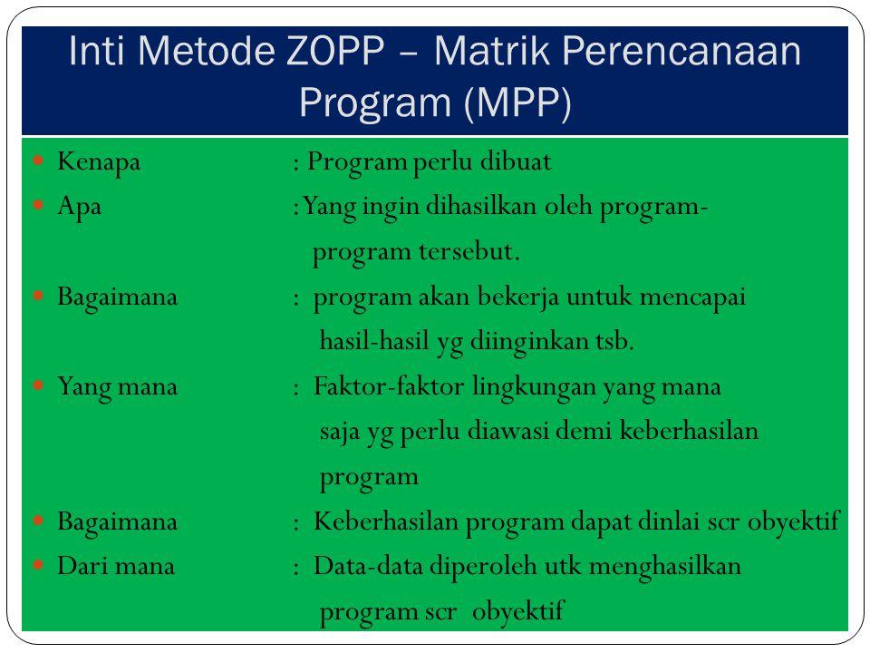 Inti Metode ZOPP – Matrik Perencanaan Program (MPP) Kenapa: Program perlu dibuat Apa : Yang ingin dihasilkan oleh program- program tersebut. Bagaimana