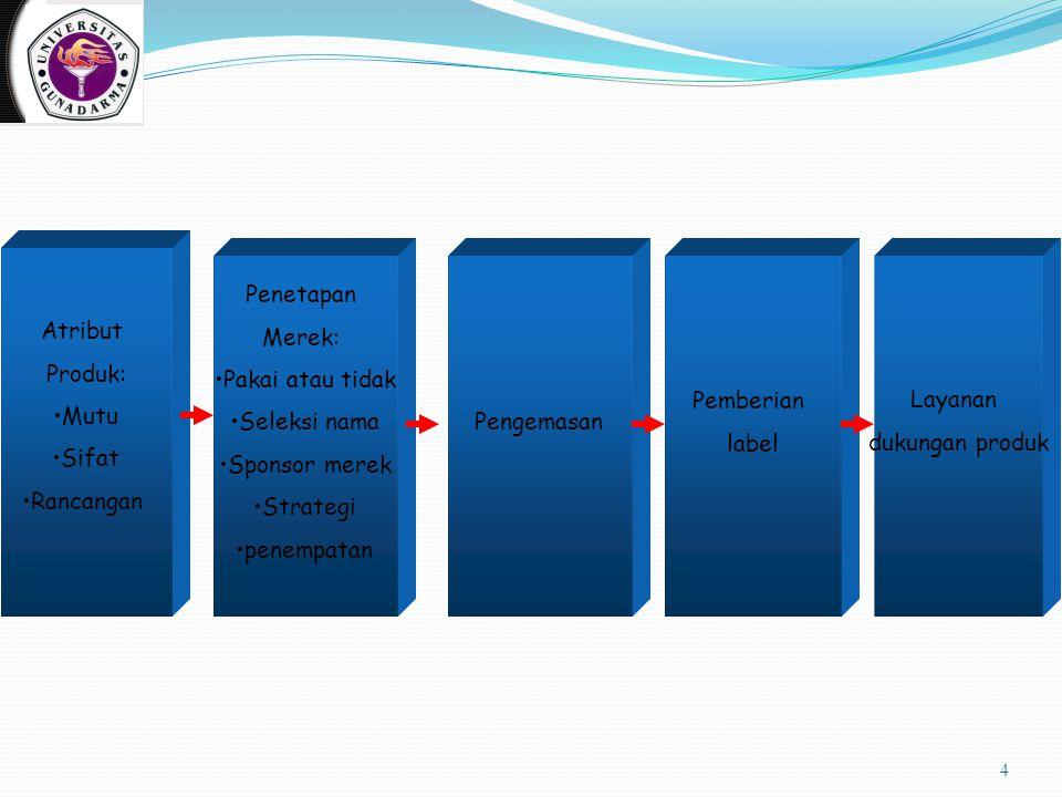 4 Atribut Produk: Mutu Sifat Rancangan Penetapan Merek: Pakai atau tidak Seleksi nama Sponsor merek Strategi penempatan Pengemasan Pemberian label Lay
