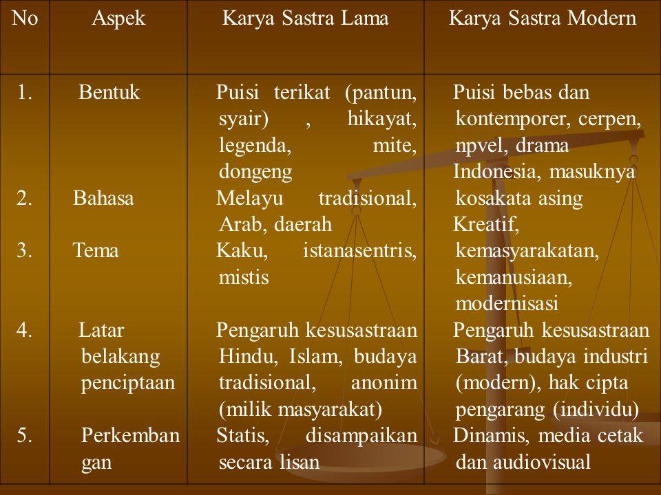 NoAspekKarya Sastra LamaKarya Sastra Modern 1. 2. 3. 4. 5. Bentuk Bahasa Tema Latar belakang penciptaan Perkemban gan Puisi terikat (pantun, syair), h