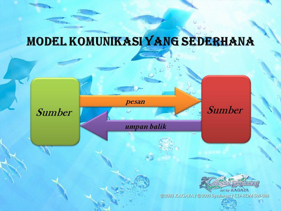 Model Komunikasi yang Sederhana Sumber Sumber pesan umpan balik Sumber Sumber