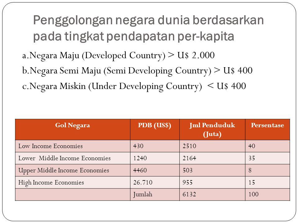 Penggolongan negara dunia berdasarkan pada tingkat pendapatan per-kapita a.Negara Maju (Developed Country) > U$ 2.000 b.Negara Semi Maju (Semi Develop