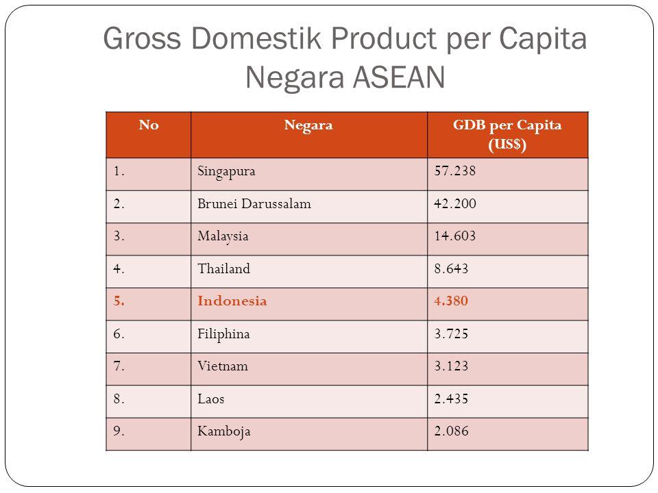 Gross Domestik Product per Capita Negara ASEAN NoNegaraGDB per Capita (US$) 1.Singapura57.238 2.Brunei Darussalam42.200 3.Malaysia14.603 4.Thailand8.6