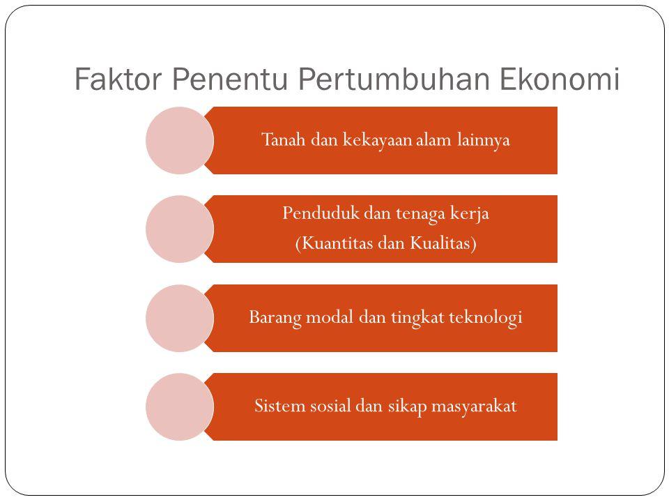 Faktor Penentu Pertumbuhan Ekonomi Tanah dan kekayaan alam lainnya Penduduk dan tenaga kerja (Kuantitas dan Kualitas) Barang modal dan tingkat teknolo