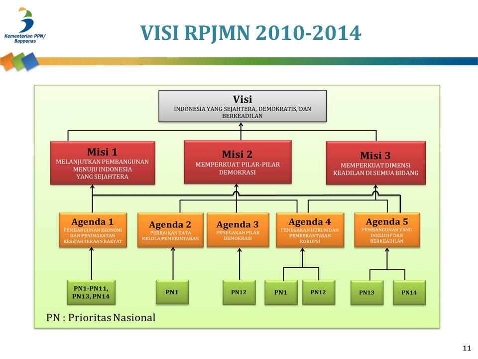 VISI RPJMN 2010-2014 11