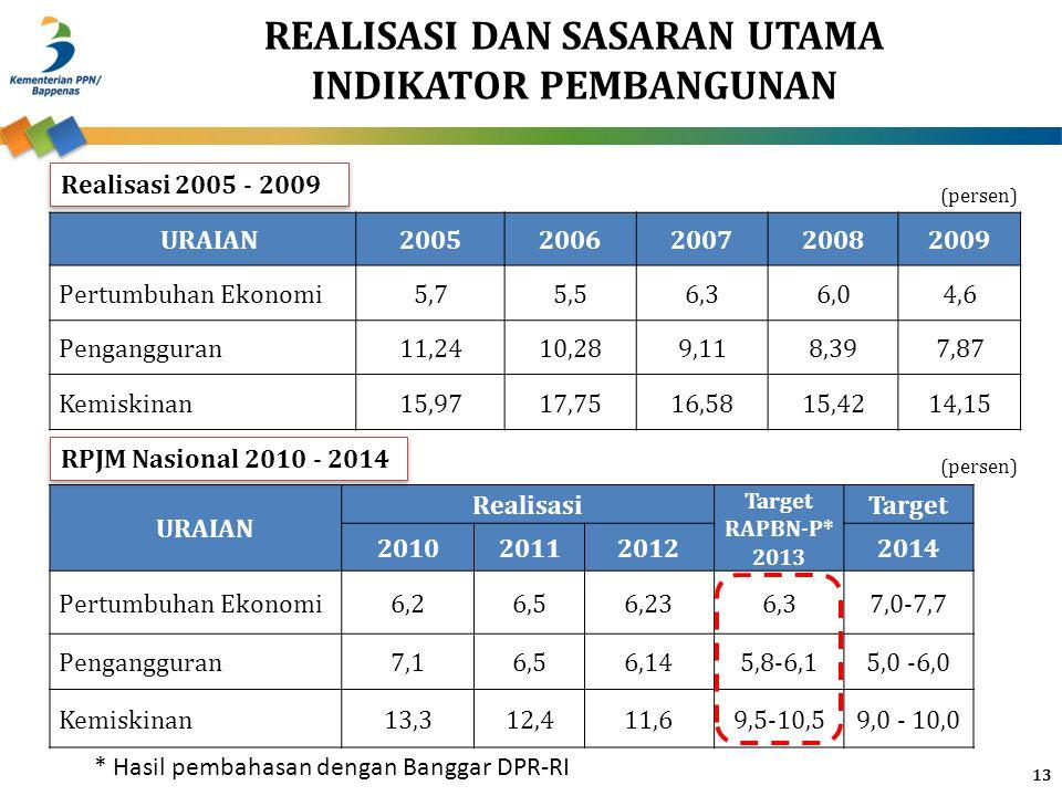 REALISASI DAN SASARAN UTAMA INDIKATOR PEMBANGUNAN 13 URAIAN Realisasi Target RAPBN-P* 2013 Target 2010201120122014 Pertumbuhan Ekonomi6,26,56,236,37,0