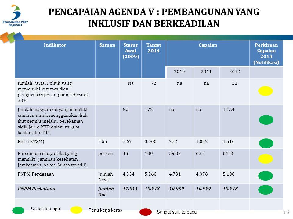 PENCAPAIAN AGENDA V : PEMBANGUNAN YANG INKLUSIF DAN BERKEADILAN IndikatorSatuanStatus Awal (2009) Target 2014 CapaianPerkiraan Capaian 2014 (Notifikas