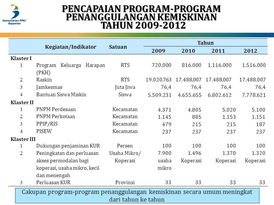 PENCAPAIAN PROGRAM-PROGRAM PENANGGULANGAN KEMISKINAN TAHUN 2009-2012 TAHUN 2009-2012 Kegiatan/IndikatorSatuan Tahun 2009201020112012 Klaster I 1 Progr
