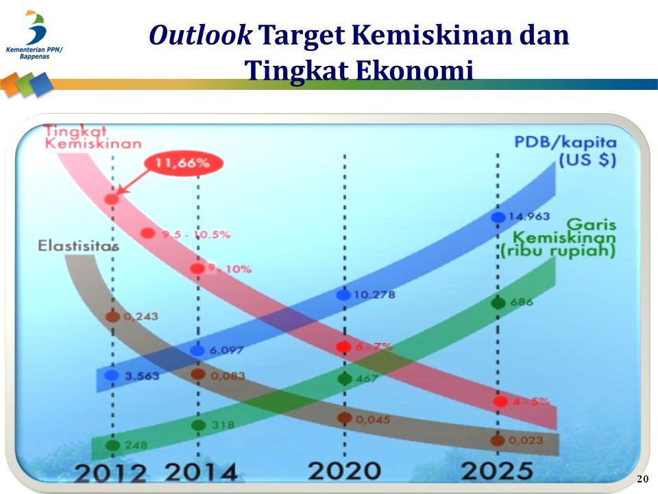 Outlook Target Kemiskinan dan Tingkat Ekonomi 20