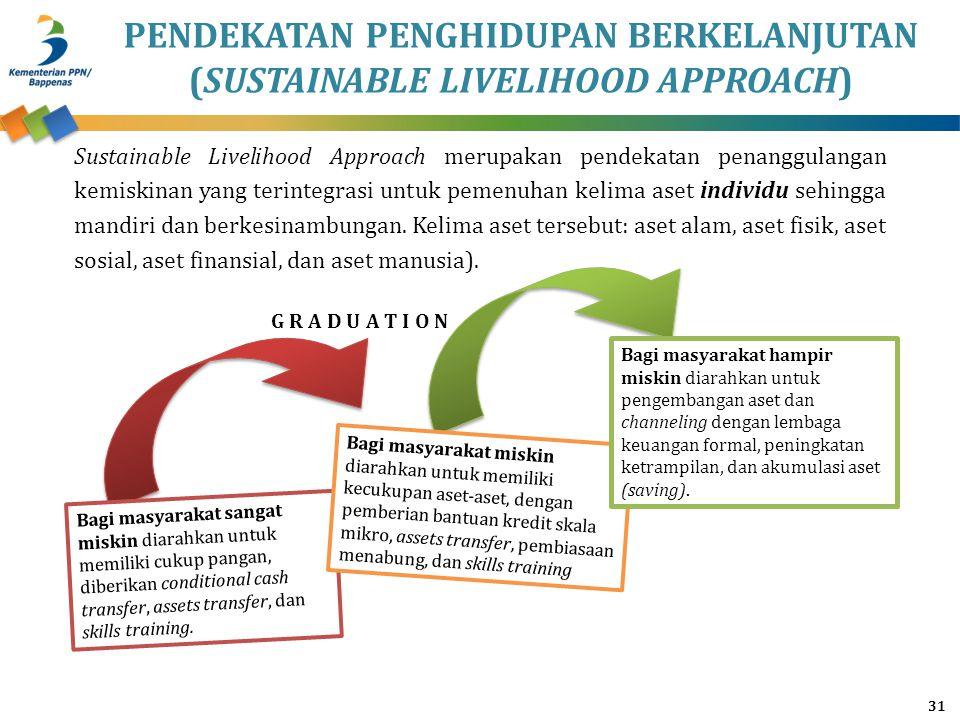 Sustainable Livelihood Approach merupakan pendekatan penanggulangan kemiskinan yang terintegrasi untuk pemenuhan kelima aset individu sehingga mandiri