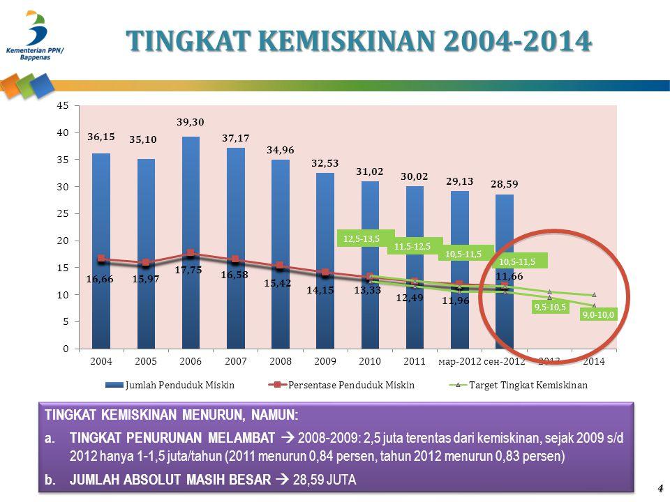 TINGKAT KEMISKINAN 2004-2014 4 TINGKAT KEMISKINAN MENURUN, NAMUN: a.TINGKAT PENURUNAN MELAMBAT  2008-2009: 2,5 juta terentas dari kemiskinan, sejak 2