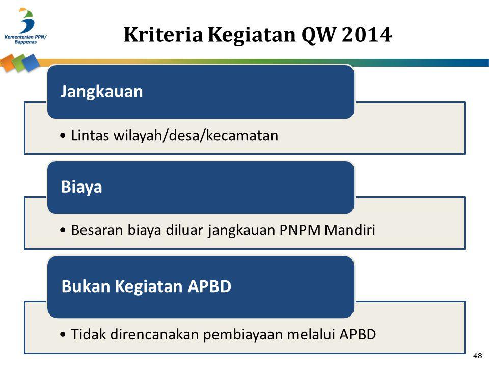 Kriteria Kegiatan QW 2014 Lintas wilayah/desa/kecamatan Jangkauan Besaran biaya diluar jangkauan PNPM Mandiri Biaya Tidak direncanakan pembiayaan mela