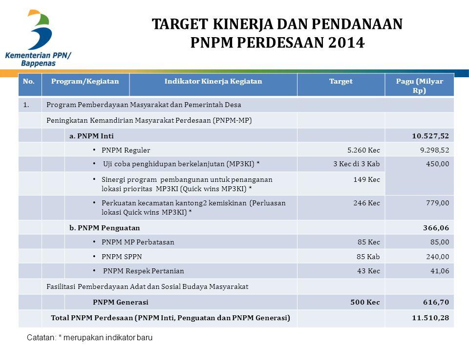 TARGET KINERJA DAN PENDANAAN PNPM PERDESAAN 2014 No.Program/KegiatanIndikator Kinerja KegiatanTargetPagu (Milyar Rp) 1.Program Pemberdayaan Masyarakat