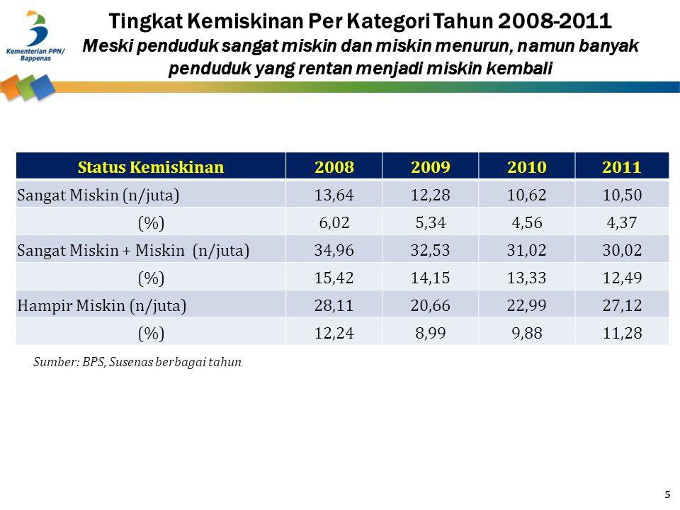 Tingkat Kemiskinan Per Kategori Tahun 2008-2011 Meski penduduk sangat miskin dan miskin menurun, namun banyak penduduk yang rentan menjadi miskin kemb