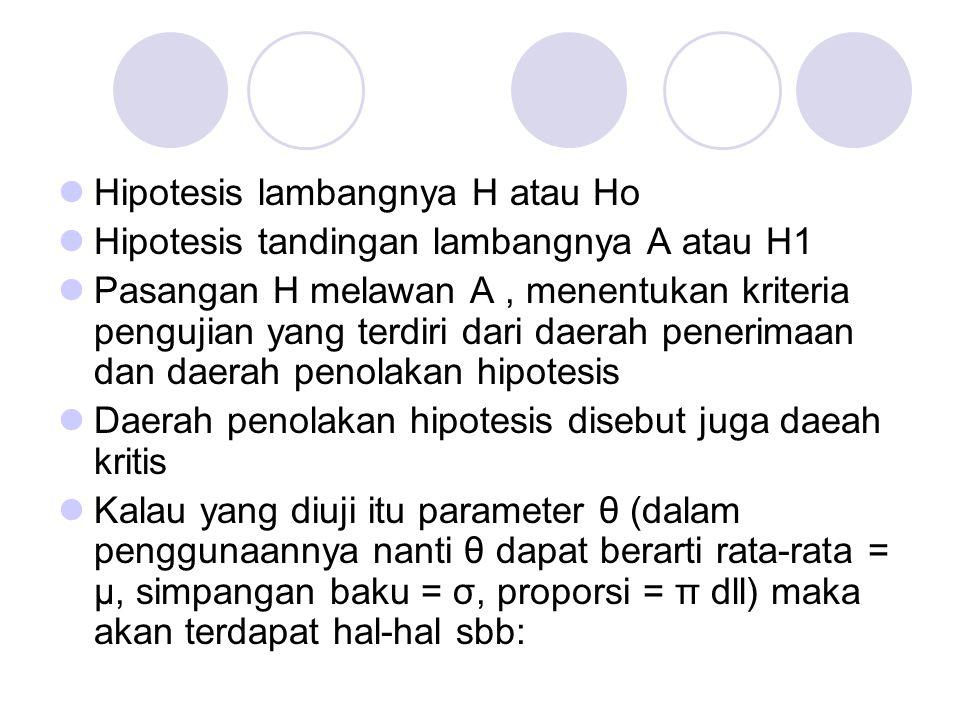 Hipotesis lambangnya H atau Ho Hipotesis tandingan lambangnya A atau H1 Pasangan H melawan A, menentukan kriteria pengujian yang terdiri dari daerah p
