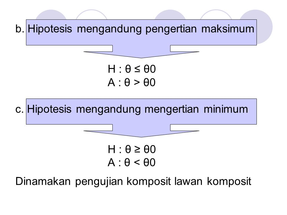 b. Hipotesis mengandung pengertian maksimum H : θ ≤ θ0 A : θ > θ0 c. Hipotesis mengandung mengertian minimum H : θ ≥ θ0 A : θ < θ0 Dinamakan pengujian