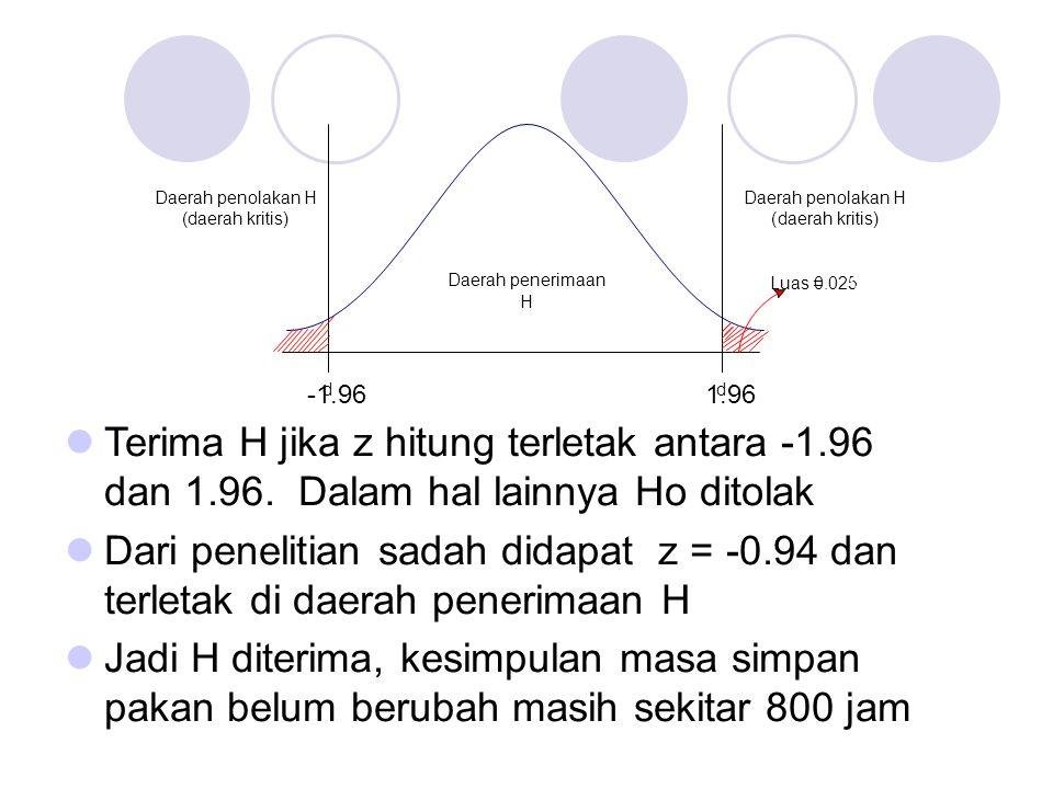 Daerah penerimaan H d -1.96 d 1.96 Daerah penolakan H (daerah kritis) Daerah penolakan H (daerah kritis) Luas=0.025 ? Terima H jika z hitung terletak