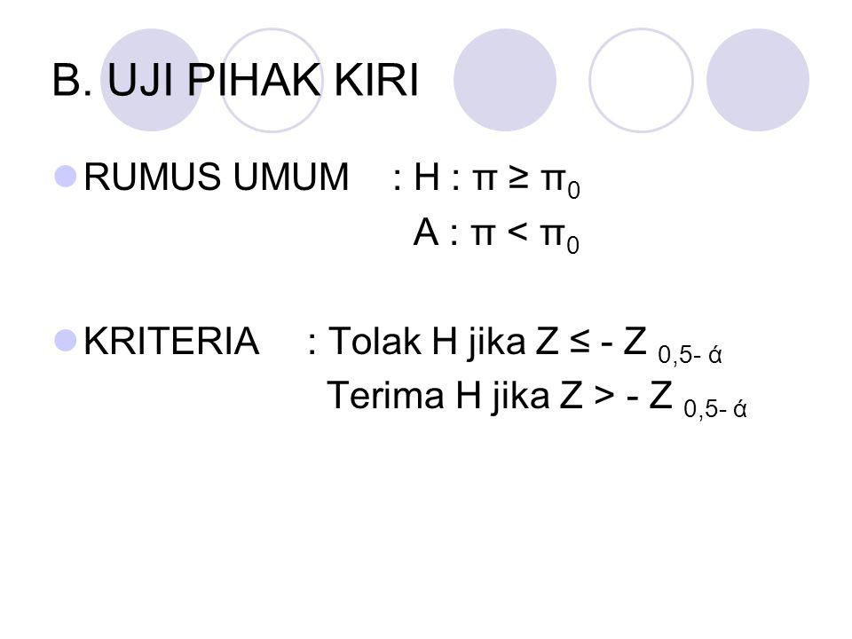 B. UJI PIHAK KIRI RUMUS UMUM : H : π ≥ π 0 A : π < π 0 KRITERIA: Tolak H jika Z ≤ - Z 0,5- ά Terima H jika Z > - Z 0,5- ά