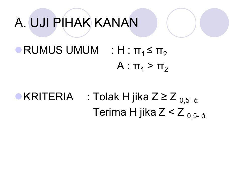 A. UJI PIHAK KANAN RUMUS UMUM : H : π 1 ≤ π 2 A : π 1 > π 2 KRITERIA: Tolak H jika Z ≥ Z 0,5- ά Terima H jika Z < Z 0,5- ά