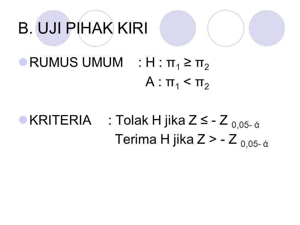 B. UJI PIHAK KIRI RUMUS UMUM : H : π 1 ≥ π 2 A : π 1 < π 2 KRITERIA: Tolak H jika Z ≤ - Z 0,05- ά Terima H jika Z > - Z 0,05- ά