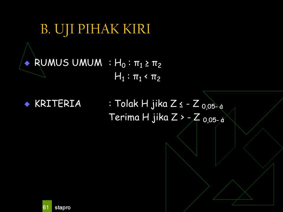 stapro 61 B. UJI PIHAK KIRI  RUMUS UMUM : H 0 : π 1 ≥ π 2 H 1 : π 1 < π 2  KRITERIA: Tolak H jika Z ≤ - Z 0,05- ά Terima H jika Z > - Z 0,05- ά