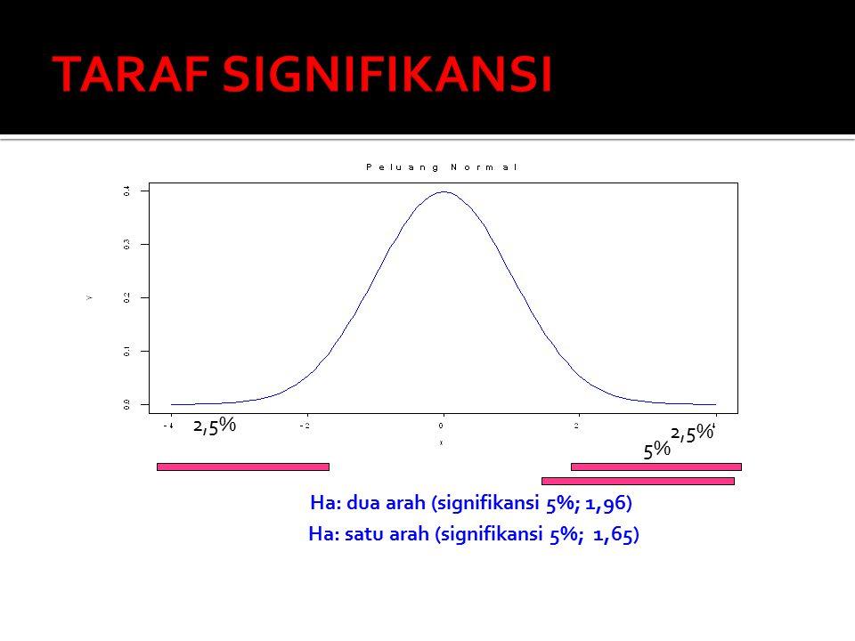 Sampe l N = ~N = tertentu Ц ≥ 30 x ± Z ½ α.(SD / √ n)x ± Z ½ α.