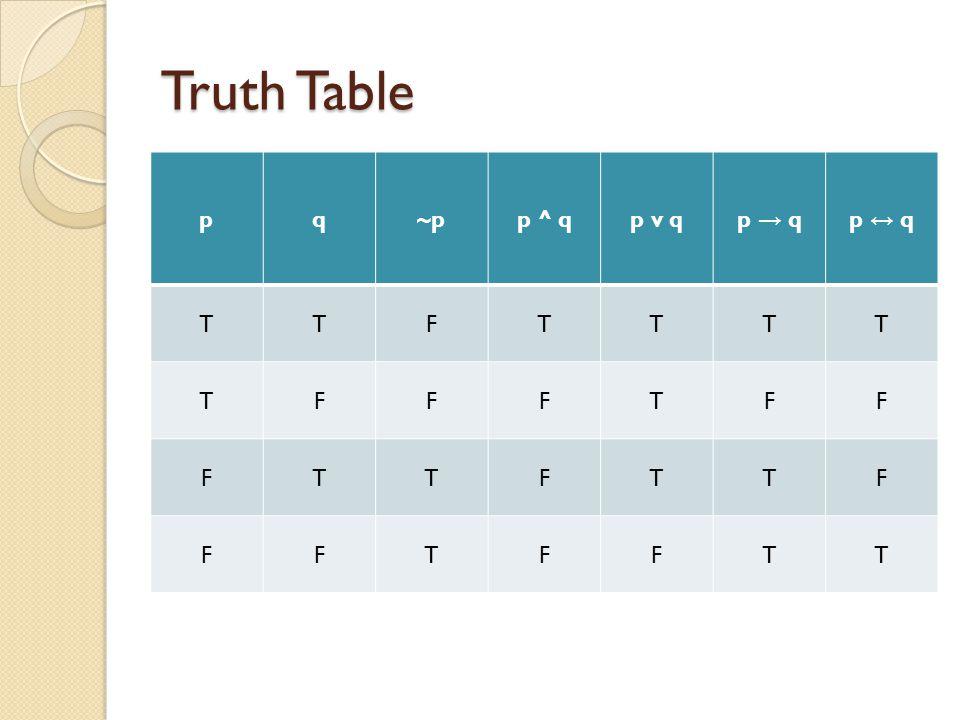 Truth Table pq~pp ^ qp v qp → qp ↔ q TTFTTTT TFFFTFF FTTFTTF FFTFFTT
