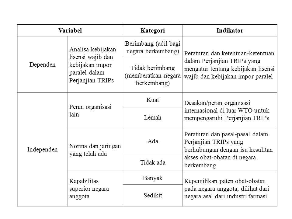 VariabelKategoriIndikator Dependen Analisa kebijakan lisensi wajib dan kebijakan impor paralel dalam Perjanjian TRIPs Berimbang (adil bagi negara berk