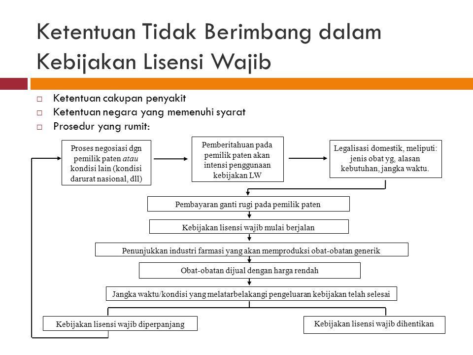 Ketentuan Tidak Berimbang dalam Kebijakan Lisensi Wajib  Ketentuan cakupan penyakit  Ketentuan negara yang memenuhi syarat  Prosedur yang rumit: Pr