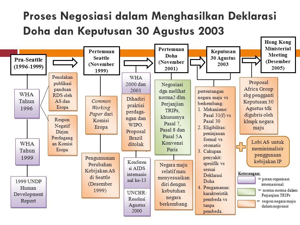 Proses Negosiasi dalam Menghasilkan Deklarasi Doha dan Keputusan 30 Agustus 2003 Keterangan: = peran organisasi internasional = norma-norma dalam Perj