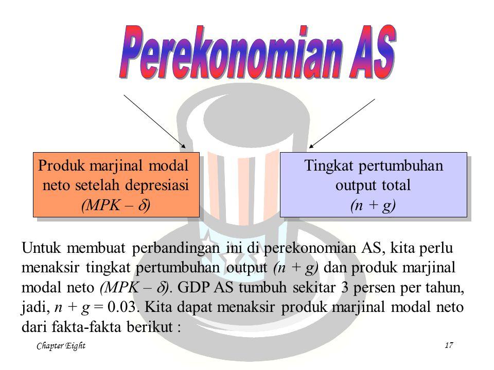 Chapter Eight 17 Produk marjinal modal neto setelah depresiasi (MPK –  ) Produk marjinal modal neto setelah depresiasi (MPK –  ) Tingkat pertumbuhan
