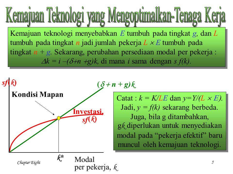 Chapter Eight 5 Modal per pekerja, k k*k* Kondisi Mapan Investasi, sf (k)(k)  n + g) k Kemajuan teknologi menyebabkan E tumbuh pada tingkat g, da