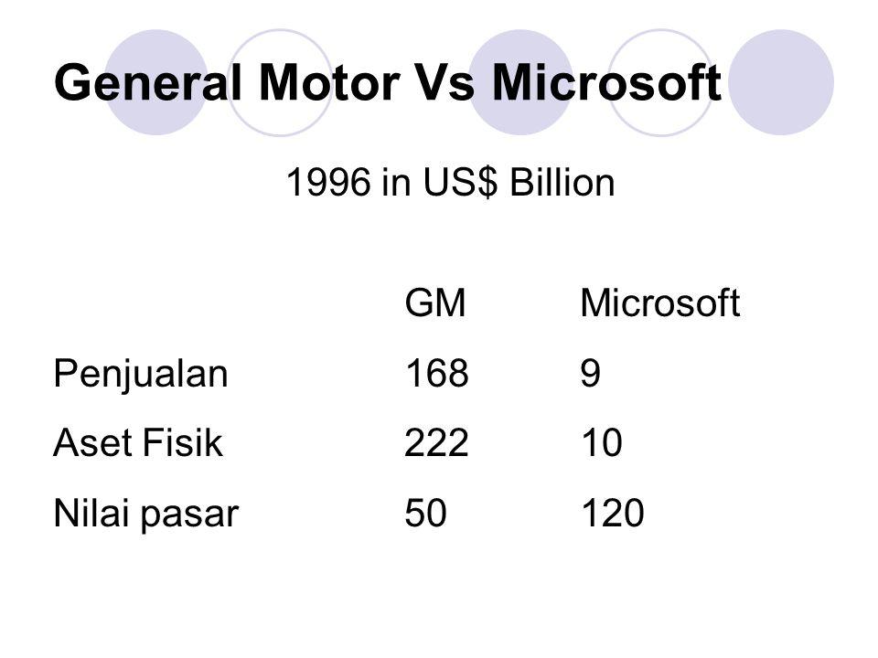 Harga dari Pengetahuan -Knowledge Economy- Pentium IV berharga tiga-empat kali lebih mahal dari emas murni.