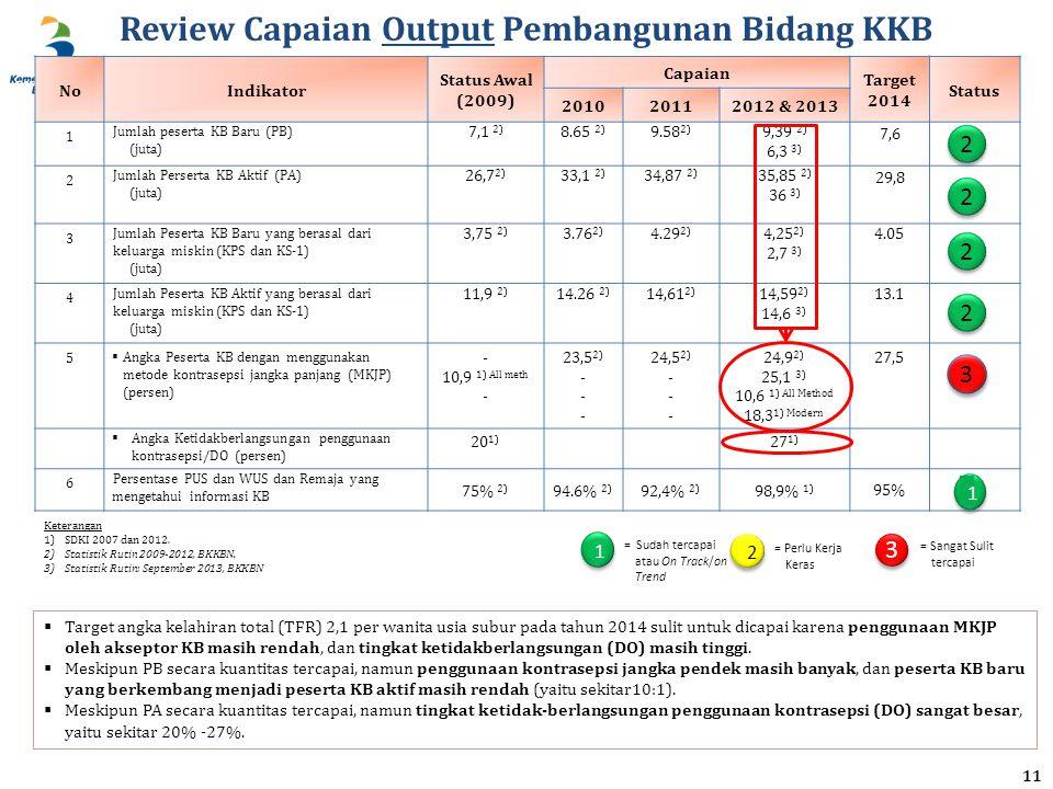BAPPENAS Review Capaian Output Pembangunan Bidang KKB NoIndikator Status Awal (2009) Capaian Target 2014 Status 201020112012 & 2013 1 Jumlah peserta KB Baru (PB) (juta) 7,1 2) 8.65 2) 9.58 2) 9,39 2) 6,3 3) 7,6 2 Jumlah Perserta KB Aktif (PA) (juta) 26,7 2) 33,1 2) 34,87 2) 35,85 2) 36 3) 29,8 3 Jumlah Peserta KB Baru yang berasal dari keluarga miskin (KPS dan KS-1) (juta) 3,75 2) 3.76 2) 4.29 2) 4,25 2) 2,7 3) 4.05 4 Jumlah Peserta KB Aktif yang berasal dari keluarga miskin (KPS dan KS-1) (juta) 11,9 2) 14.26 2) 14,61 2) 14,59 2) 14,6 3) 13.1 5  Angka Peserta KB dengan menggunakan metode kontrasepsi jangka panjang (MKJP) (persen) - 10,9 1) All meth - 23,5 2) - 24,5 2) - 24,9 2) 25,1 3) 10,6 1) All Method 18,3 1) Modern 27,5  Angka Ketidakberlangsungan penggunaan kontrasepsi/DO (persen) 20 1) 27 1) 6 Persentase PUS dan WUS dan Remaja yang mengetahui informasi KB 75% 2) 94.6% 2) 92,4% 2) 98,9% 1) 95% 2 2 2 2 Keterangan 1)SDKI 2007 dan 2012.