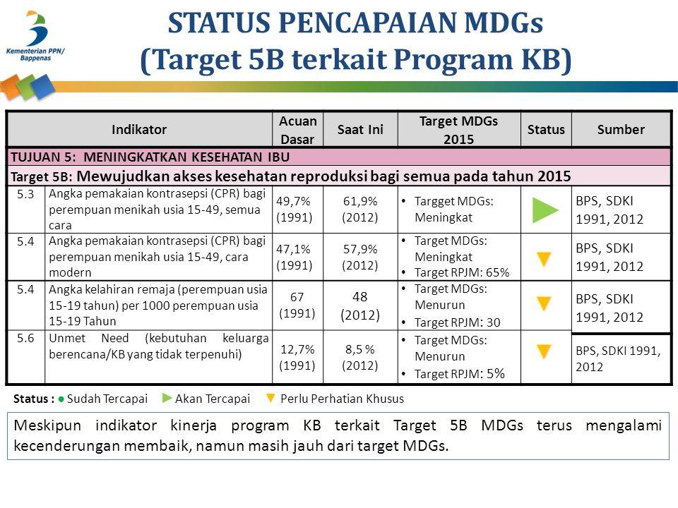 STATUS PENCAPAIAN MDGs (Target 5B terkait Program KB) Indikator Acuan Dasar Saat Ini Target MDGs 2015 StatusSumber TUJUAN 5: MENINGKATKAN KESEHATAN IBU Target 5B: Mewujudkan akses kesehatan reproduksi bagi semua pada tahun 2015 5.3 Angka pemakaian kontrasepsi (CPR) bagi perempuan menikah usia 15-49, semua cara 49,7% (1991) 61,9% (2012) Targget MDGs: Meningkat ► BPS, SDKI 1991, 2012 5.4 Angka pemakaian kontrasepsi (CPR) bagi perempuan menikah usia 15-49, cara modern 47,1% (1991) 57,9% (2012) Target MDGs: Meningkat Target RPJM: 65% BPS, SDKI 1991, 2012 5.4 Angka kelahiran remaja (perempuan usia 15-19 tahun) per 1000 perempuan usia 15-19 Tahun 67 (1991) 48 (2012) Target MDGs: Menurun Target RPJM : 30 BPS, SDKI 1991, 2012 5.6Unmet Need (kebutuhan keluarga berencana/KB yang tidak terpenuhi) 12,7% (1991) 8,5 % (2012) Target MDGs: Menurun Target RPJM : 5% BPS, SDKI 1991, 2012 Meskipun indikator kinerja program KB terkait Target 5B MDGs terus mengalami kecenderungan membaik, namun masih jauh dari target MDGs.