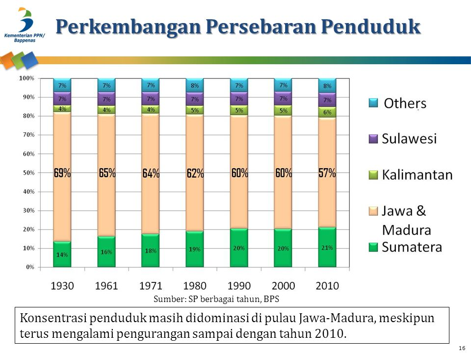 Perkembangan Persebaran Penduduk Konsentrasi penduduk masih didominasi di pulau Jawa-Madura, meskipun terus mengalami pengurangan sampai dengan tahun 2010.