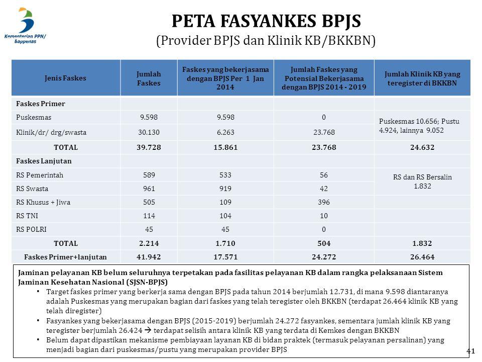 BAPPENAS 41 Jenis Faskes Jumlah Faskes Faskes yang bekerjasama dengan BPJS Per 1 Jan 2014 Jumlah Faskes yang Potensial Bekerjasama dengan BPJS 2014 - 2019 Jumlah Klinik KB yang teregister di BKKBN Faskes Primer Puskesmas9.598 0 Puskesmas 10.656; Pustu 4.924, lainnya 9.052 Klinik/dr/ drg/swasta30.1306.26323.768 TOTAL39.72815.86123.76824.632 Faskes Lanjutan RS Pemerintah58953356 RS dan RS Bersalin 1.832 RS Swasta96191942 RS Khusus + Jiwa505109396 RS TNI11410410 RS POLRI45 0 TOTAL2.2141.7105041.832 Faskes Primer+lanjutan41.94217.57124.27226.464 PETA FASYANKES BPJS (Provider BPJS dan Klinik KB/BKKBN) Jaminan pelayanan KB belum seluruhnya terpetakan pada fasilitas pelayanan KB dalam rangka pelaksanaan Sistem Jaminan Kesehatan Nasional (SJSN-BPJS) Target faskes primer yang berkerja sama dengan BPJS pada tahun 2014 berjumlah 12.731, di mana 9.598 diantaranya adalah Puskesmas yang merupakan bagian dari faskes yang telah teregister oleh BKKBN (terdapat 26.464 klinik KB yang telah diregister) Fasyankes yang bekerjasama dengan BPJS (2015-2019) berjumlah 24.272 fasyankes, sementara jumlah klinik KB yang teregister berjumlah 26.424  terdapat selisih antara klinik KB yang terdata di Kemkes dengan BKKBN Belum dapat dipastikan mekanisme pembiayaan layanan KB di bidan praktek (termasuk pelayanan persalinan) yang menjadi bagian dari puskesmas/pustu yang merupakan provider BPJS