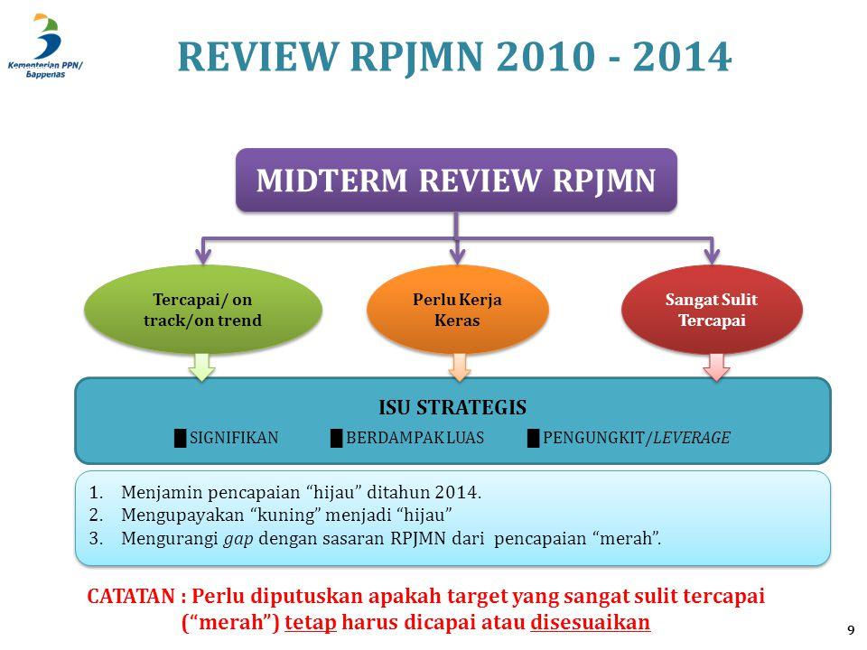 Sasaran RPJMN Status AwalCAPAIANTarget RPJMN2014KETERANGAN a.Menurunnya rata-rata laju pertumbuhan penduduk (LPP) (persen per tahun) 1,3 (Supas 2005) 1,45 (SP2000) - 1,49 (SP2010) Target RPJM: 1,1 Penyesuaian target sesuai proyeksi penduduk: 1,38 Sangat Sulit Tercapai Disebabkan masih tingginya dan Stagnannya capaian TFR.
