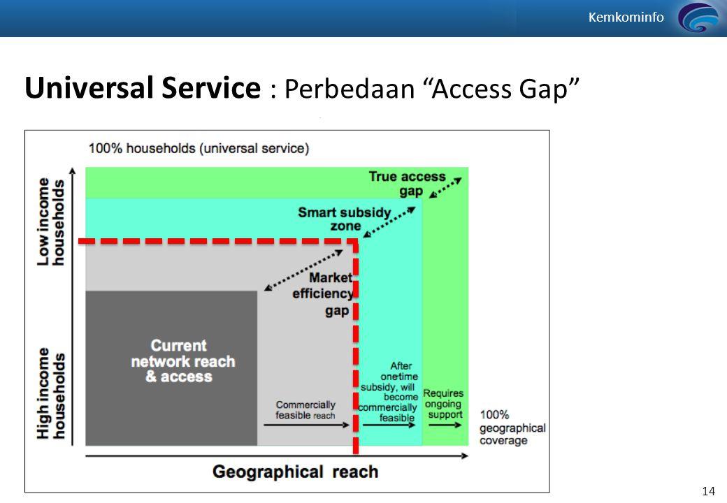 Kemkominfo 14 Universal Service : Perbedaan Access Gap